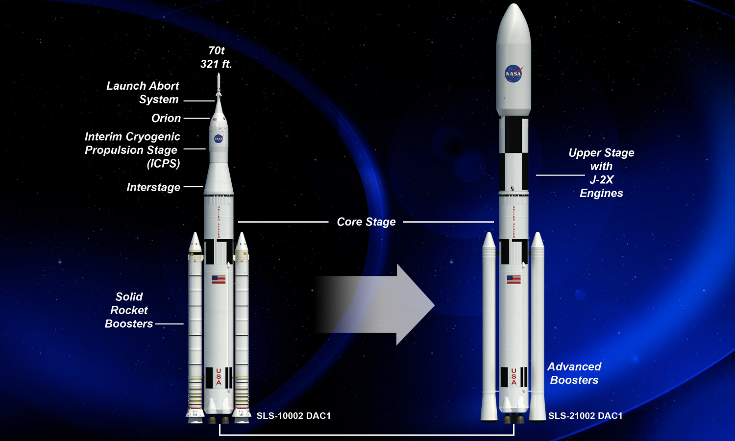 Total NASA Budget - Pics about space